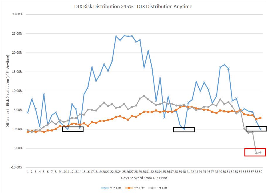 DIX Drawdowns