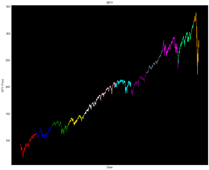 VIX Backwardation SPY Price Chart