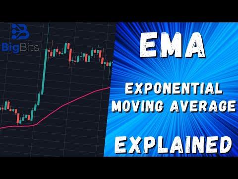 EMA – Exponential Moving Average Explained – Indicator Explained With TradingView