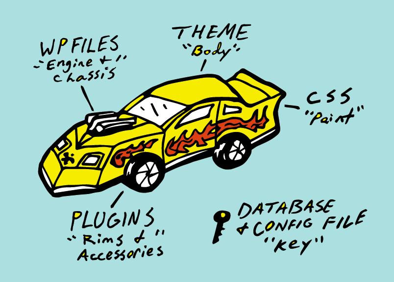 WordPress Diagram Car
