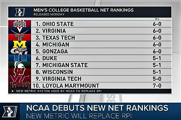 Ohio State Buckeyes First 1 Team In New Ncaa Hoops Rankings