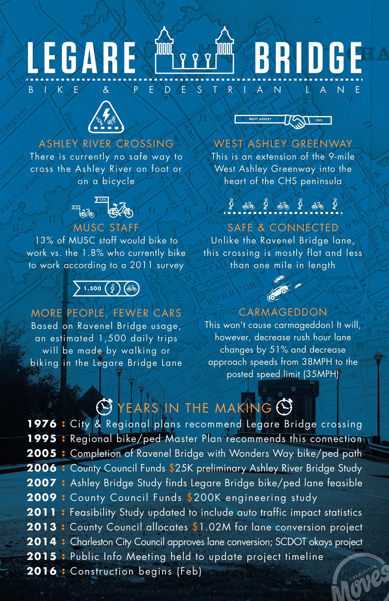 Legare-Bridge-Lane-Benefits-&-Timeline