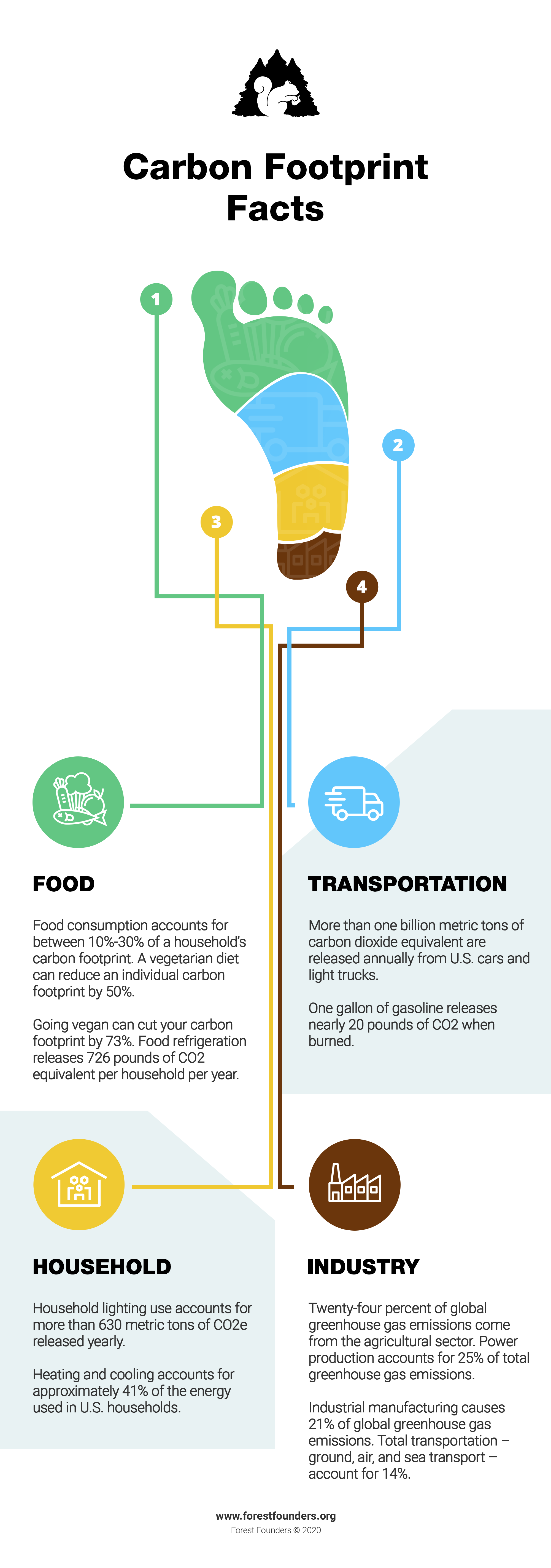 Image for What is a Carbon Footprint? How You Can Reduce Your Environmental Impact