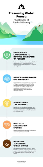 Image for FOR-PROFIT FORESTRY: CARBON CREDIT TRADING AND OFFSETS