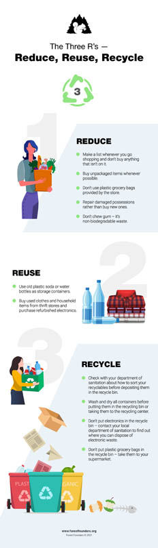 Image for WHAT ARE THE 3 R'S FOR SUSTAINABILITY? REDUCE, REUSE RECYCLE