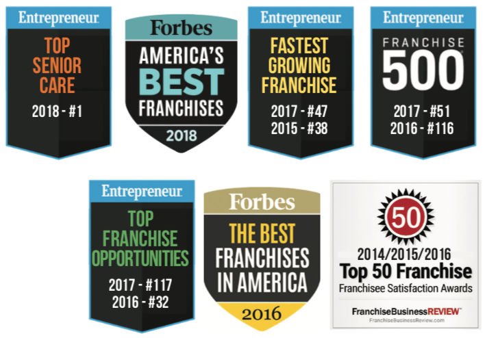 Right at Home's Awards. FranchiseBusiness Review, Franchise satisfaction awards top 50 in 2014, 2015, and 2016. Entrepreneur Magazine Fastest growing franchise, 47 in 2017 and 38 in 2015. Entrepreneur Magazine Franchise 500, 51 in 2017 and 116 in 2016. Entrepreneur Magazine Top Franchise Opportunities, 117 in 2017 and 32 in 2016. Forbes the best franchises in America in 2016. Forbes the best franchises in America in 2018.