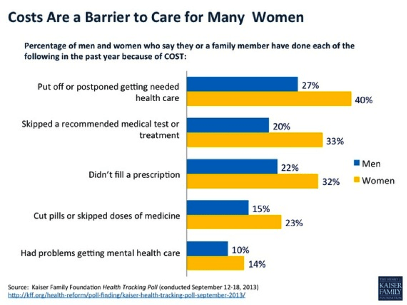 Costs as Barrier to Women