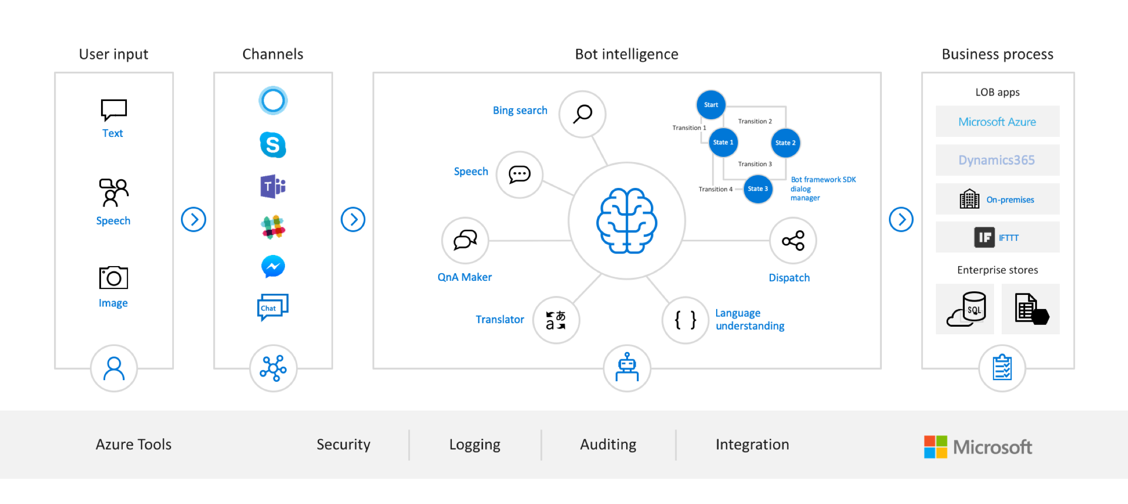 AI Apps and Agents