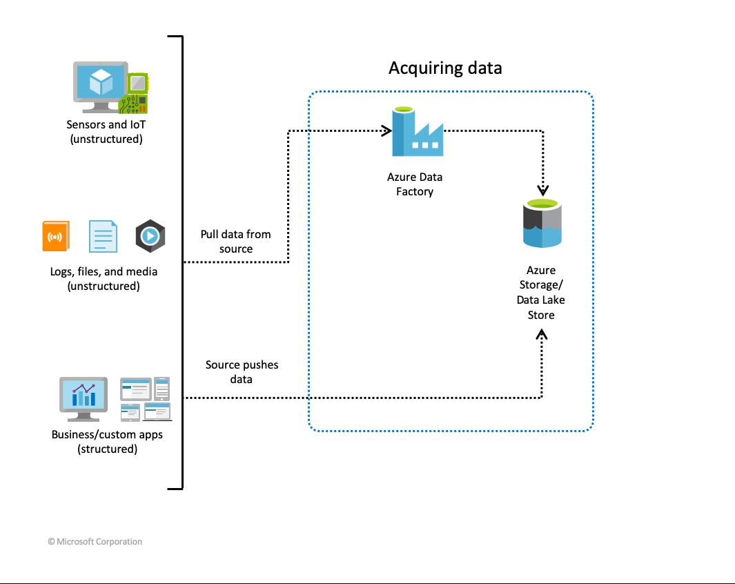 advanced-analytics-data-lake-graphic