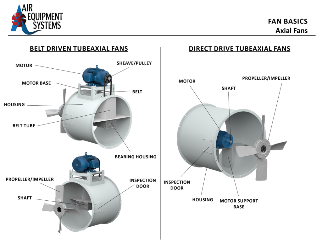 FAN BASICS - Axial Fans