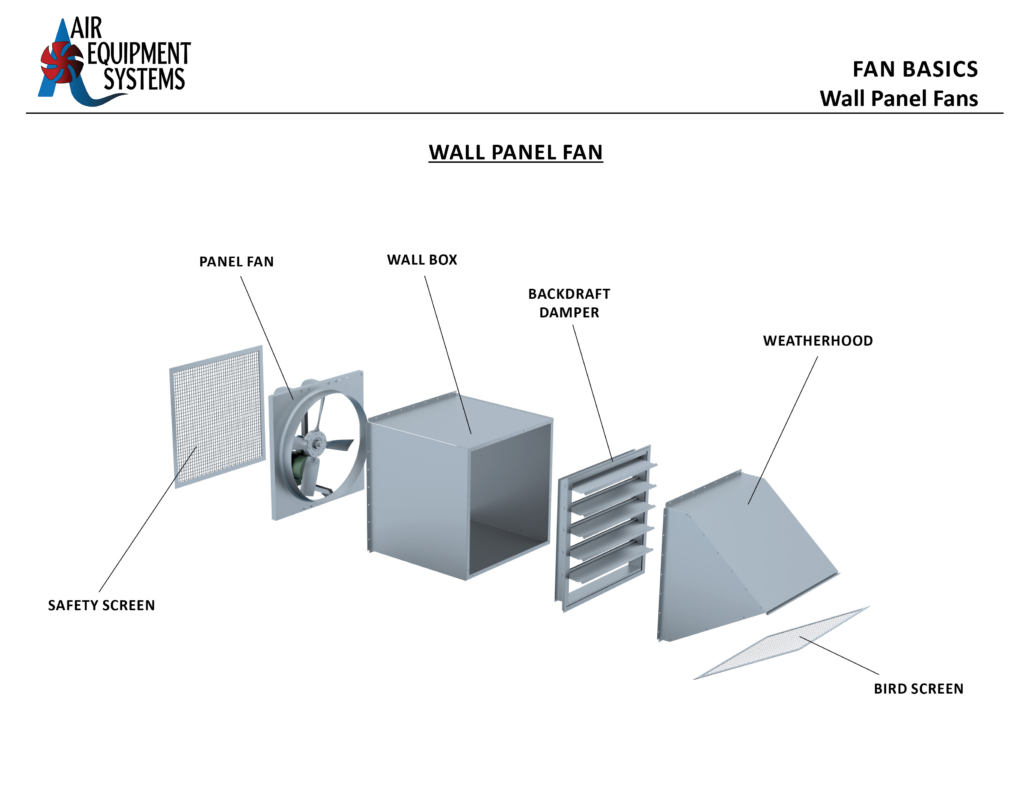 Fan Basics - Wall Panel Fans