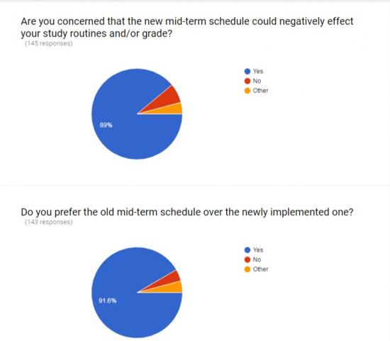midterms-survey