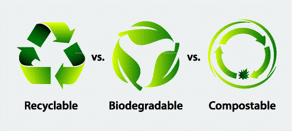 An image with the recyclable, biodegradable, and compostable symbols