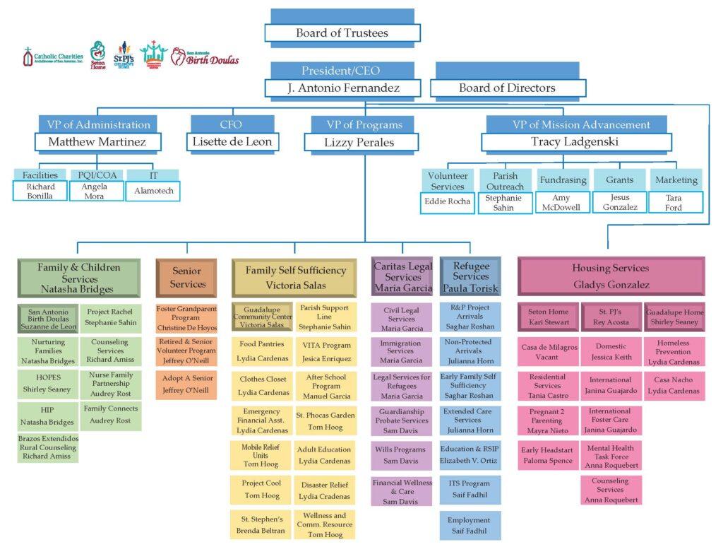 Catholic Charities Organization Chart