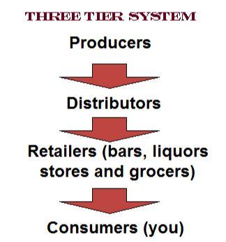 3 Tier Wine Buying