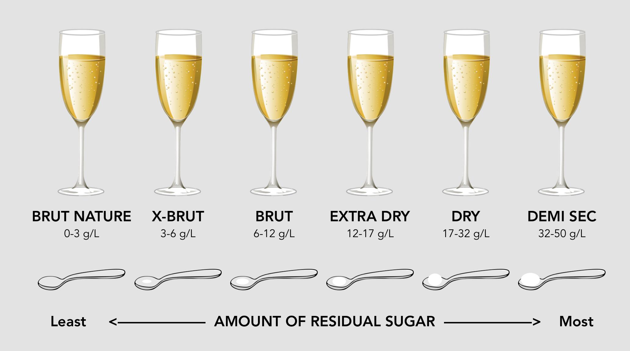 Champagne Sweetness