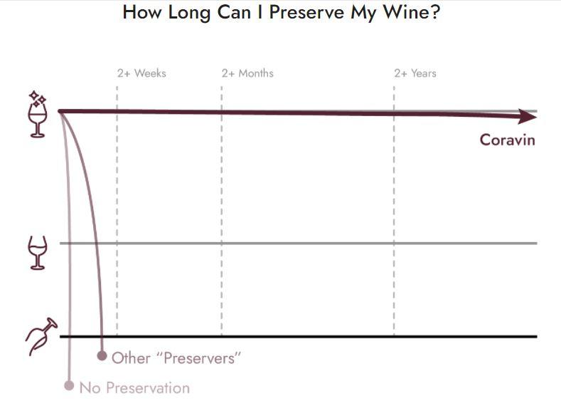 Presesrve Wine