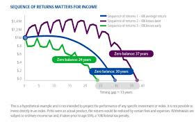 Sequence of Return Risk – Does it Matter?