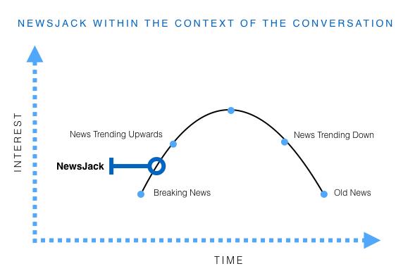 Newsjacking, the process