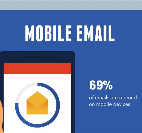 Mobile eMail Opens
