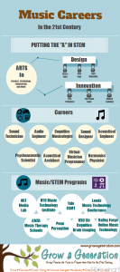 Infographic of Music/STEM Careers