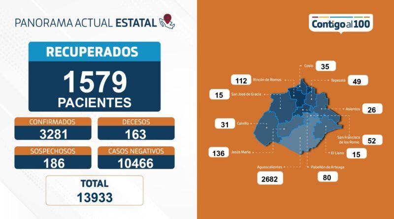 ISSEA REPORTA 57 NUEVOS CONTAGIOS POR SARS-CoV-2 EN AGUASCALIENTES