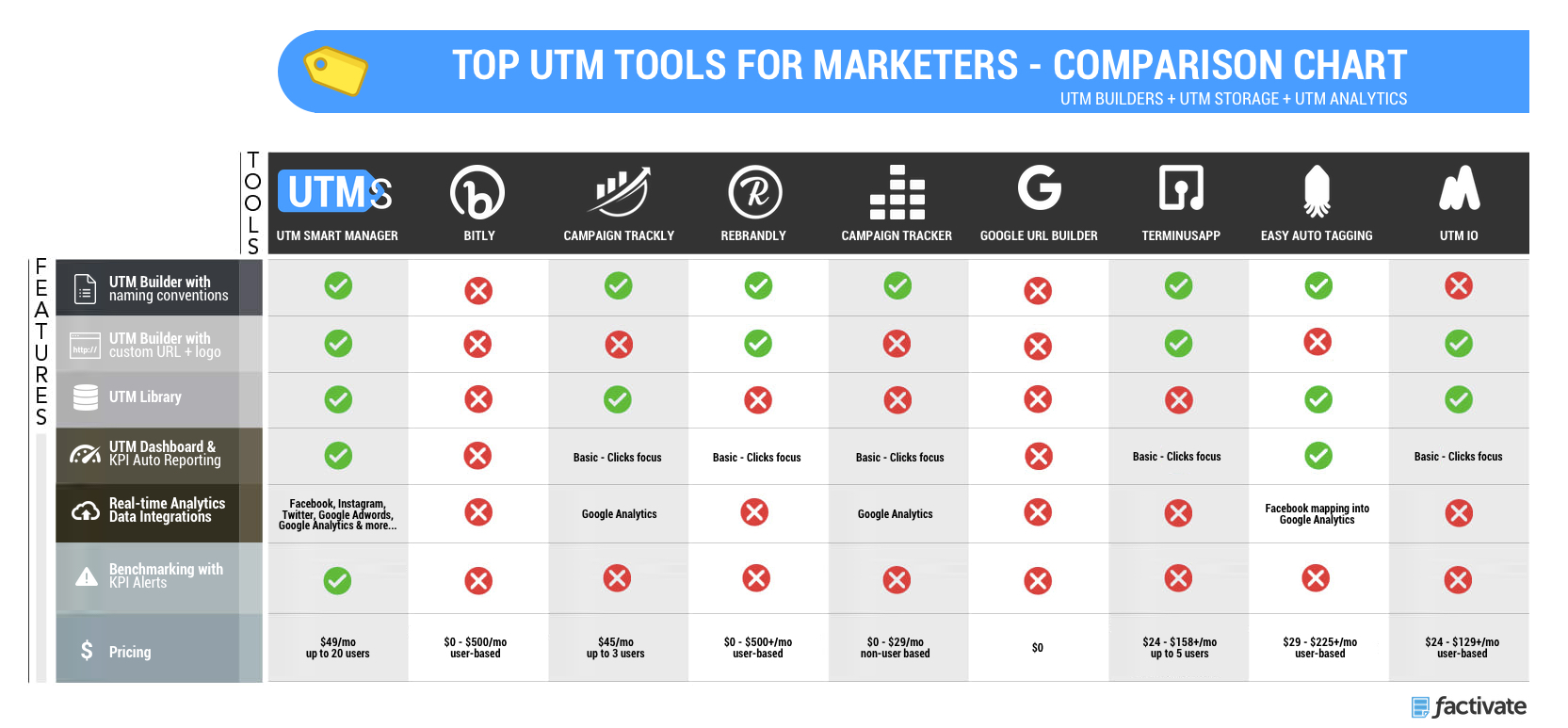 a comparison chart of the best utm builders and utm trackers for marketers
