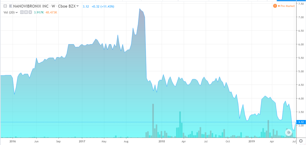 nanovibronix, marijuana stock review