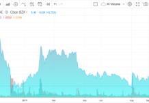 APHA, MArijuana Stock Review