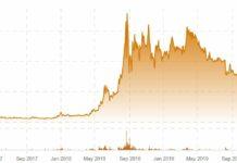 CV Scences, Marijuana Stock Review