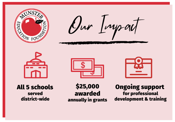 Our impact. All 5 schools served district-wide. $25,000 awarded annually in grants. Ongoing support for professional development and training.