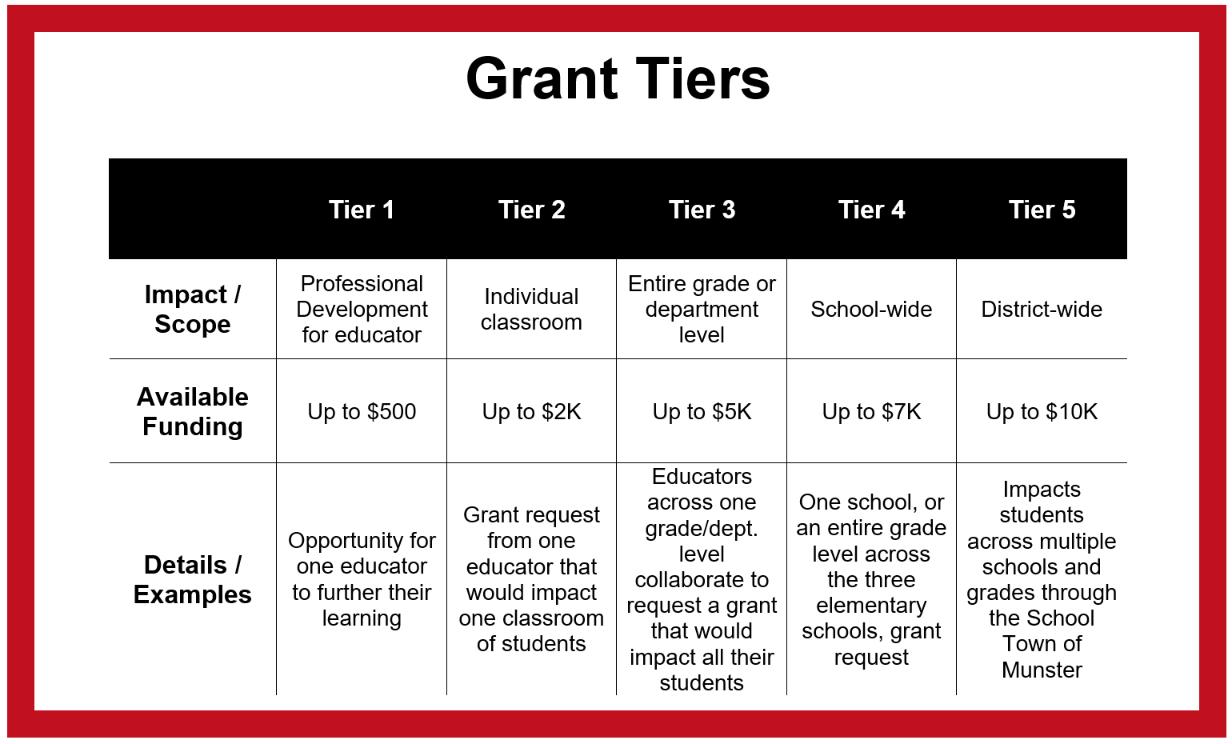 Grant Tiers 2
