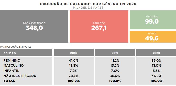 ranking das maiores empresas de calçados por gênero