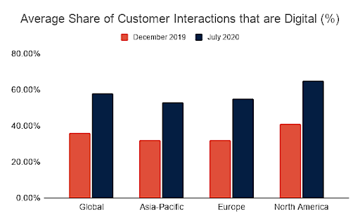 Average Share of Digital Customer Interactions