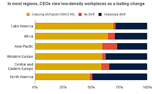 Low-density workplaces are increasing