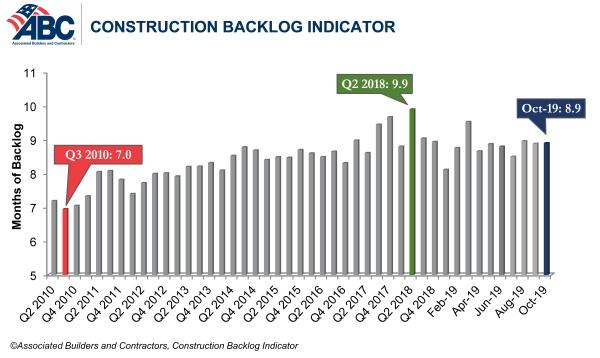 Construction Backlog Indicator