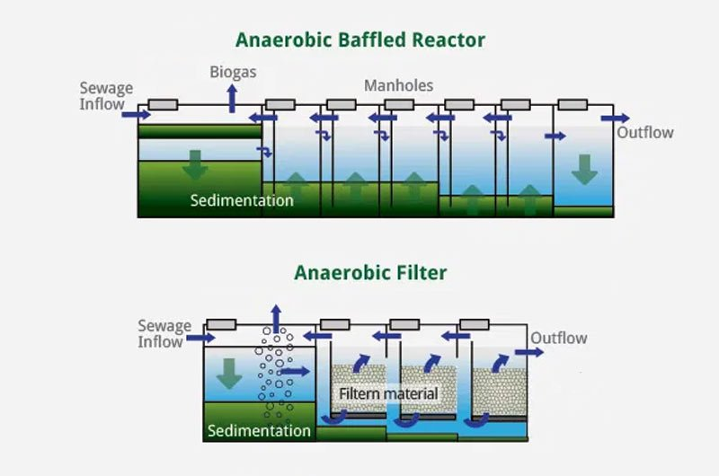 Biological Water Treatment