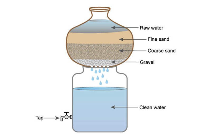 Physical Water Treatment