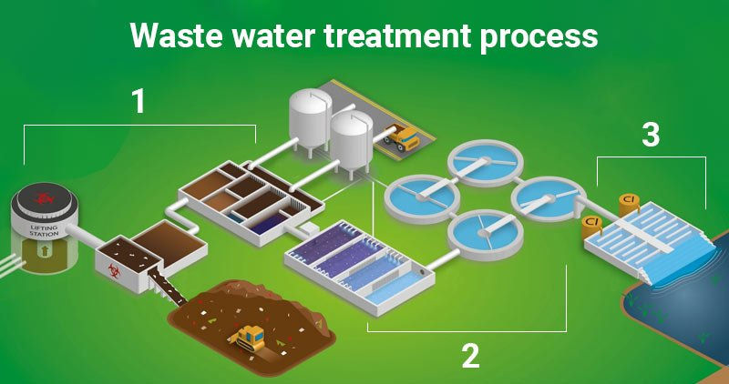 Water water reclamation treatment plant to produce Tertiary Effluent water