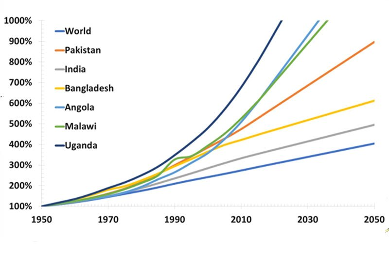 population of the world and of selected countries of Asia and Africa since the year 1950