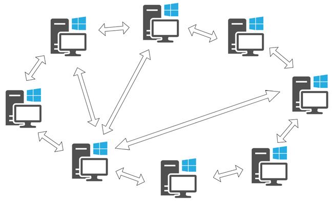 Peer to Peer office network environment