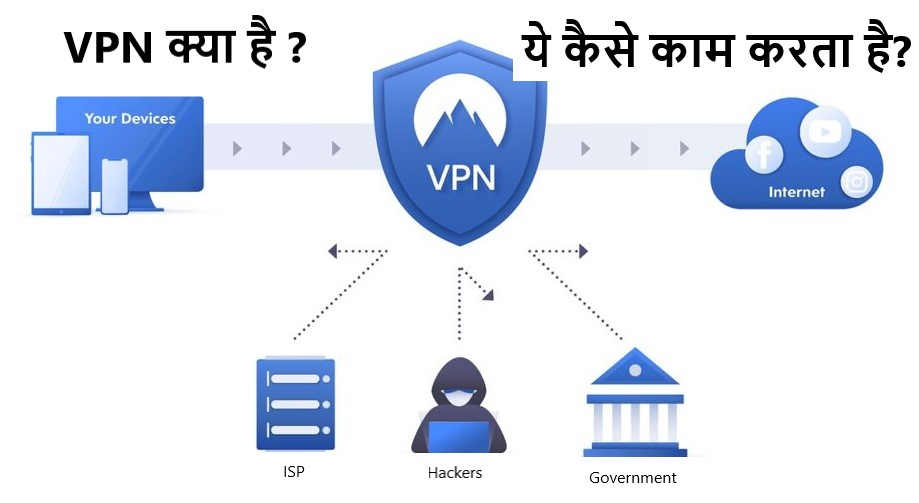 VPN क्या है और ये कैसे काम करता है?