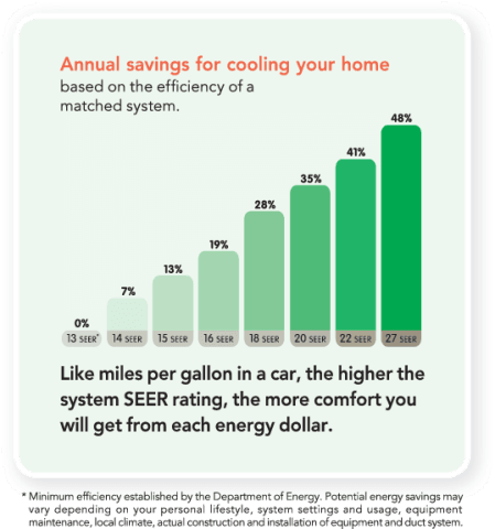 https://secureservercdn.net/198.71.233.45/d43.7db.myftpupload.com/wp-content/uploads/2021/08/Annual_Savings_for_Home_181215110514_lowres-compressor.png?time=1632421917