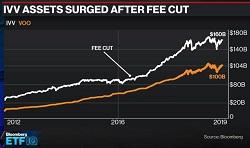 ETF Fee War Reignites