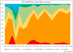 ETFs in Pictures:  Fee Wars & the Future