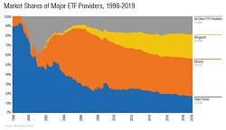 ETFs – 2019 in Pictures