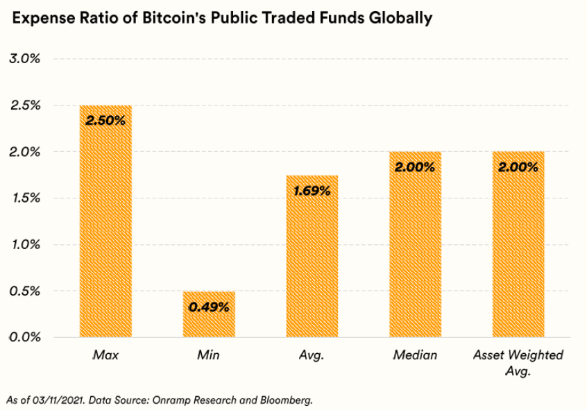 The Expensive Reality of Current Bitcoin Funds