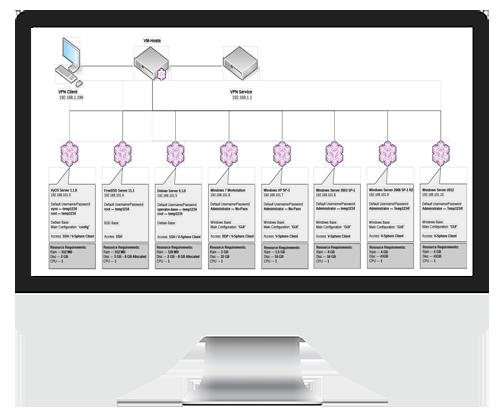https://3-hat.com/technology-implementation/