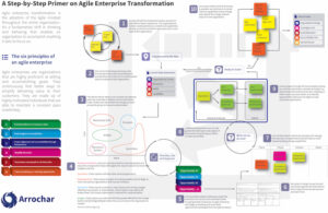 agile enterprise transformation framework