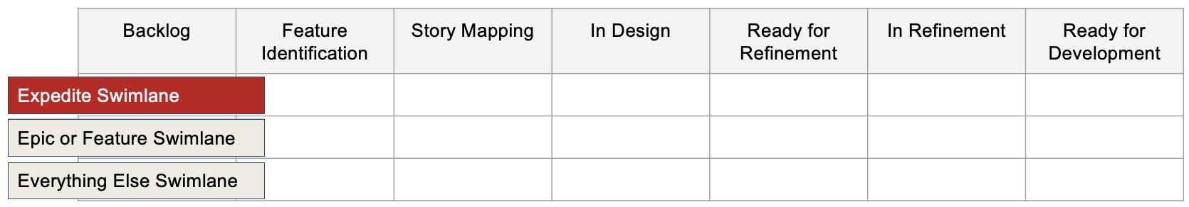 Agile Delivery Playbook - Planning Kanban